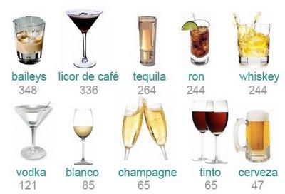 Calorías de algunas bebidas alcoholicas - Saudeter