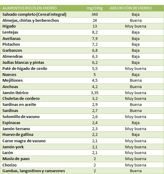 Alimentos ricos en hierro saudeter - Alimentos naturales ricos en calcio ...
