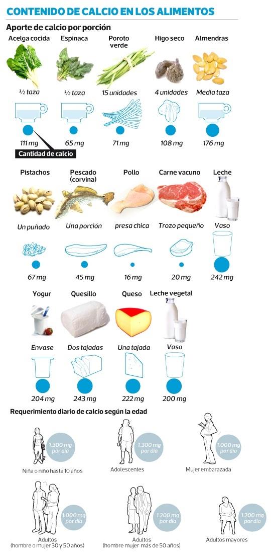 Contenido de calcio en los alimentos saudeter - Contenido nutricional de los alimentos ...