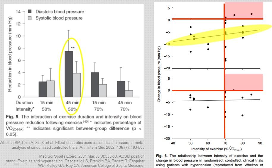 intensidad ejercicio hipertensión