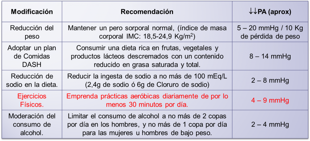 modificaciones estilo de vida hipertensión