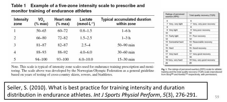 modelo 5 zonas para  programar entrenamiento resistencia aerobica pruebas de esfuerzo